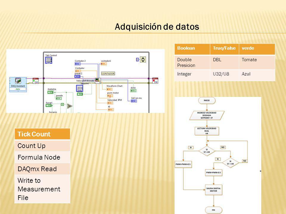 Adquisición de datos BooleanTrue/Falseverde Double Presicion DBLTomate IntegerU32/U8Azul Tick Count Count Up Formula Node DAQmx Read Write to Measurem