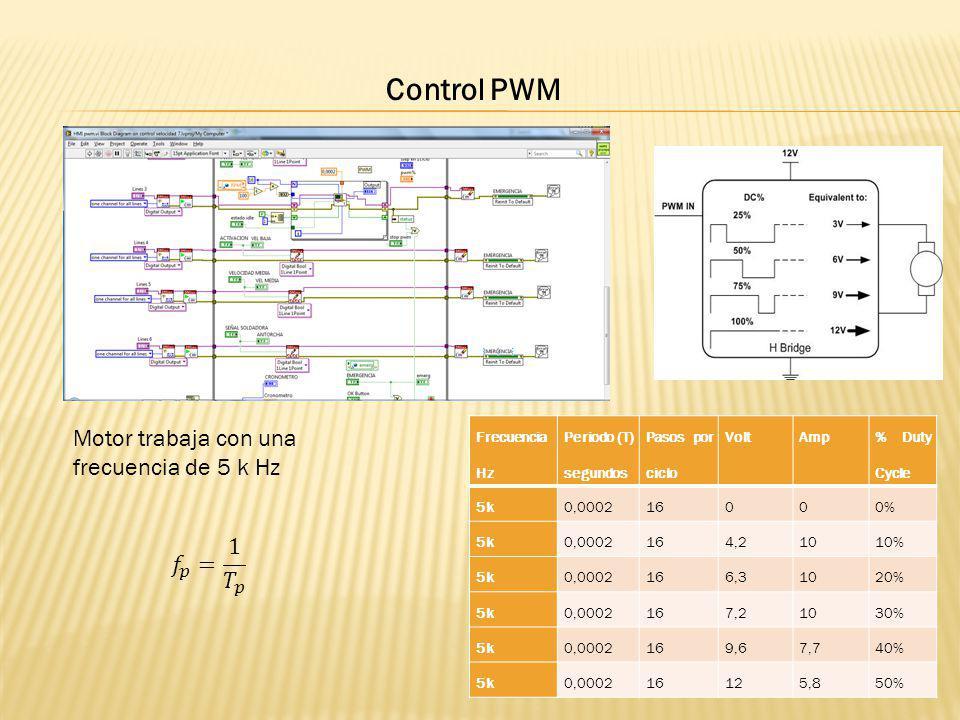 Control PWM Motor trabaja con una frecuencia de 5 k Hz Frecuencia Hz Periodo (T) segundos Pasos por ciclo VoltAmp % Duty Cycle 5k0,000216000% 5k0,0002