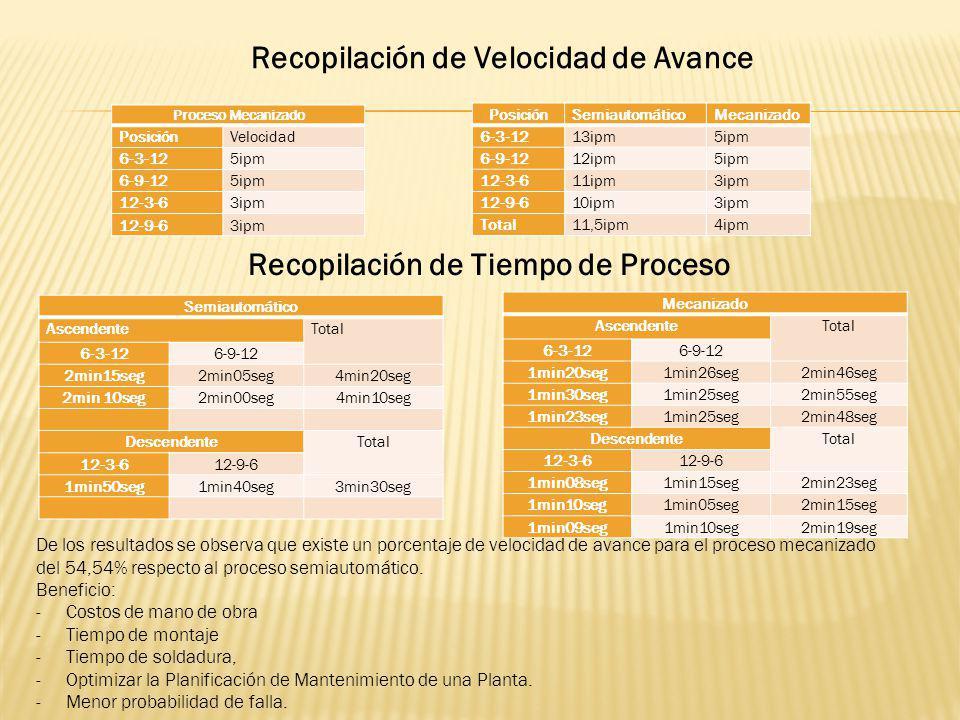 Proceso Mecanizado PosiciónVelocidad 6-3-125ipm 6-9-125ipm 12-3-63ipm 12-9-63ipm PosiciónSemiautomáticoMecanizado 6-3-1213ipm5ipm 6-9-1212ipm5ipm 12-3