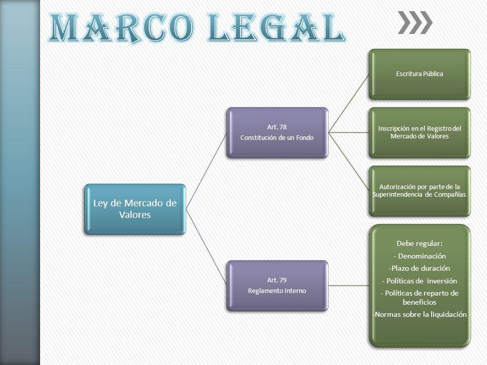 Ley de Mercado de Valores Art. 78 Constitución de un Fondo Escritura Pública Inscripción en el Registro del Mercado de Valores Autorización por parte