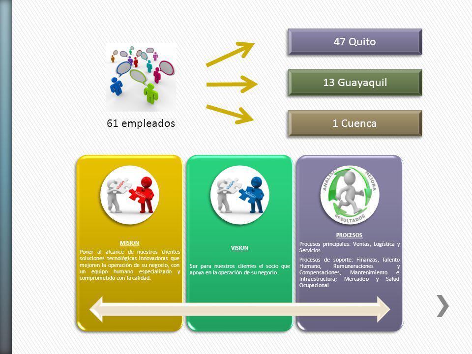 61 empleados 47 Quito 13 Guayaquil 1 Cuenca MISION Poner al alcance de nuestros clientes soluciones tecnológicas innovadoras que mejoren la operación