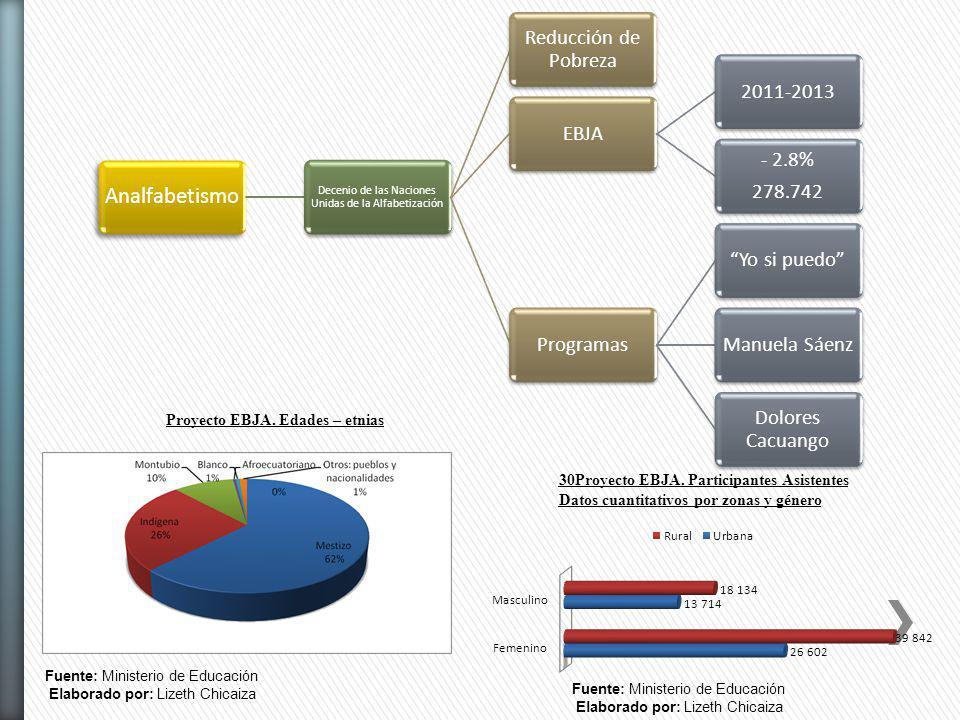 Analfabetismo Decenio de las Naciones Unidas de la Alfabetización Reducción de Pobreza EBJA2011-2013 - 2.8% 278.742 ProgramasYo si puedoManuela Sáenz