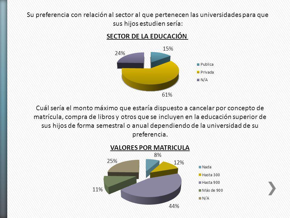 Su preferencia con relación al sector al que pertenecen las universidades para que sus hijos estudien sería: SECTOR DE LA EDUCACIÓN Cuál sería el mont