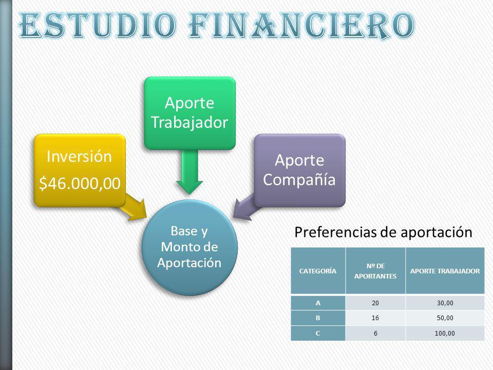 Base y Monto de Aportación Inversión $46.000,00 Aporte Trabajador Aporte Compañía CATEGORÍA Nº DE APORTANTES APORTE TRABAJADOR A2030,00 B1650,00 C6100