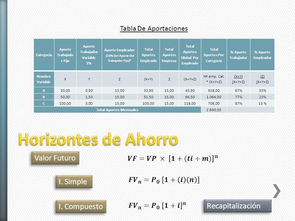 Categoría Aporte Trabajado r Fijo Aporte Trabajador Variable 3% Aporte Empleador (50% Del Aporte Del Trabajador Fijo)* Total Aportes Empleado Total Ap