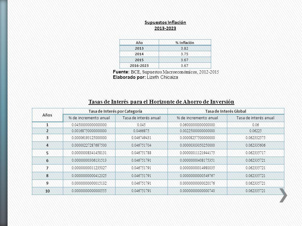 Años Tasa de Interés por CategoríaTasa de Interés Global % de incremento anualTasa de interés anual% de incremento anualTasa de interés anual 1 0.0450