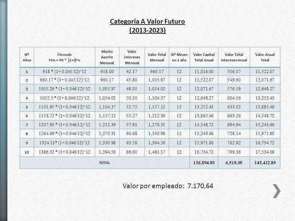 Categoría A Valor Futuro (2013-2023) Nº Años Fórmula FVn = P0 * [1+i]^n Monto Aporte Mensual Valor Intereses Mensual Valor Total Mensual Nº Meses en 1