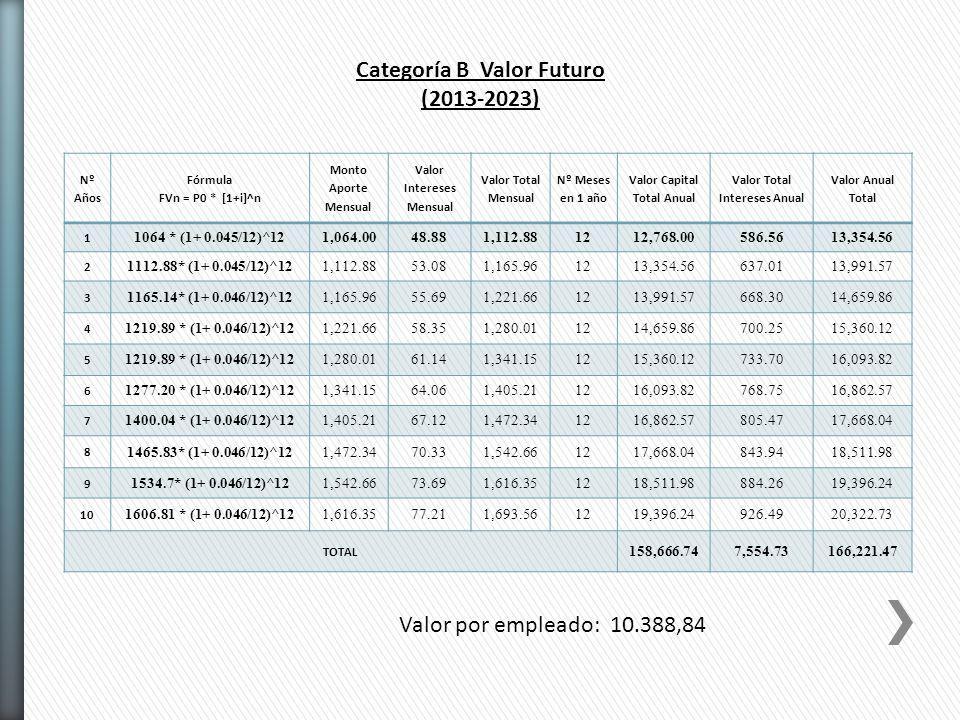 Categoría B Valor Futuro (2013-2023) Nº Años Fórmula FVn = P0 * [1+i]^n Monto Aporte Mensual Valor Intereses Mensual Valor Total Mensual Nº Meses en 1