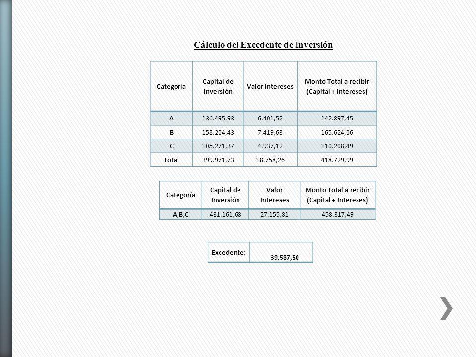 Categoría Capital de Inversión Valor Intereses Monto Total a recibir (Capital + Intereses) A136.495,936.401,52142.897,45 B158.204,437.419,63165.624,06