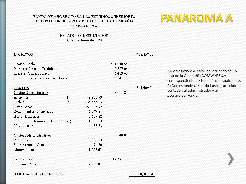 (1)Corresponde al valor del arriendo de un piso de la Compañía COMWARE S.A. correspondiente a $1055.54 mensualmente. (2) Corresponde al sueldo básico