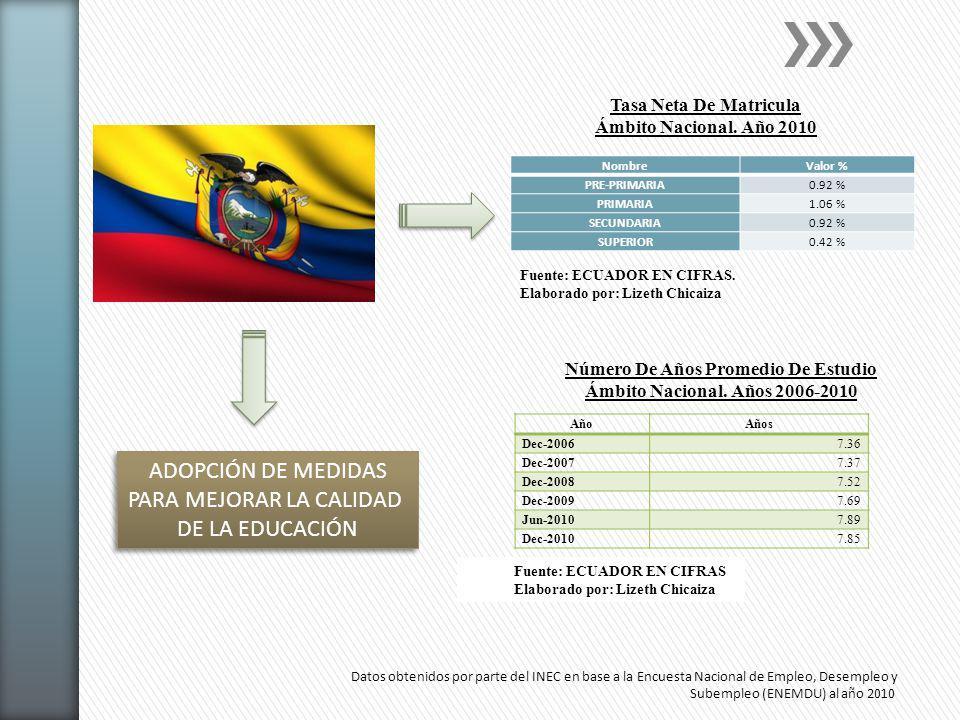 Analfabetismo Decenio de las Naciones Unidas de la Alfabetización Reducción de Pobreza EBJA2011-2013 - 2.8% 278.742 ProgramasYo si puedoManuela Sáenz Dolores Cacuango Proyecto EBJA.