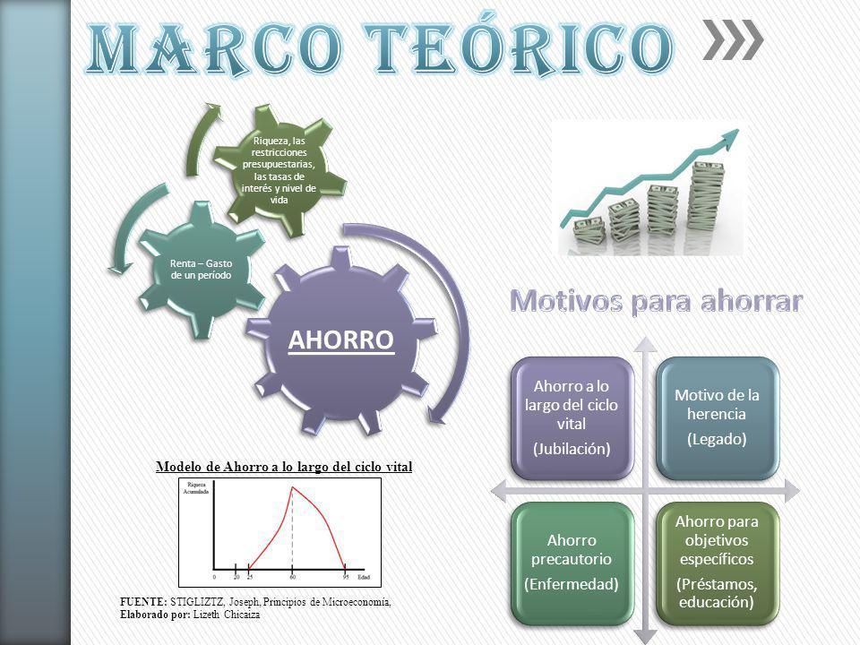 AHORRO Renta – Gasto de un período Riqueza, las restricciones presupuestarias, las tasas de interés y nivel de vida Ahorro a lo largo del ciclo vital