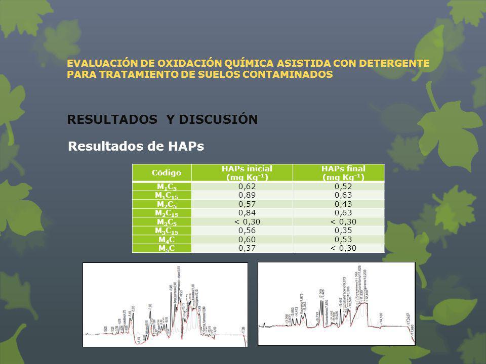 EVALUACIÓN DE OXIDACIÓN QUÍMICA ASISTIDA CON DETERGENTE PARA TRATAMIENTO DE SUELOS CONTAMINADOS RESULTADOS Y DISCUSIÓN Resultados de HAPs Código HAPs