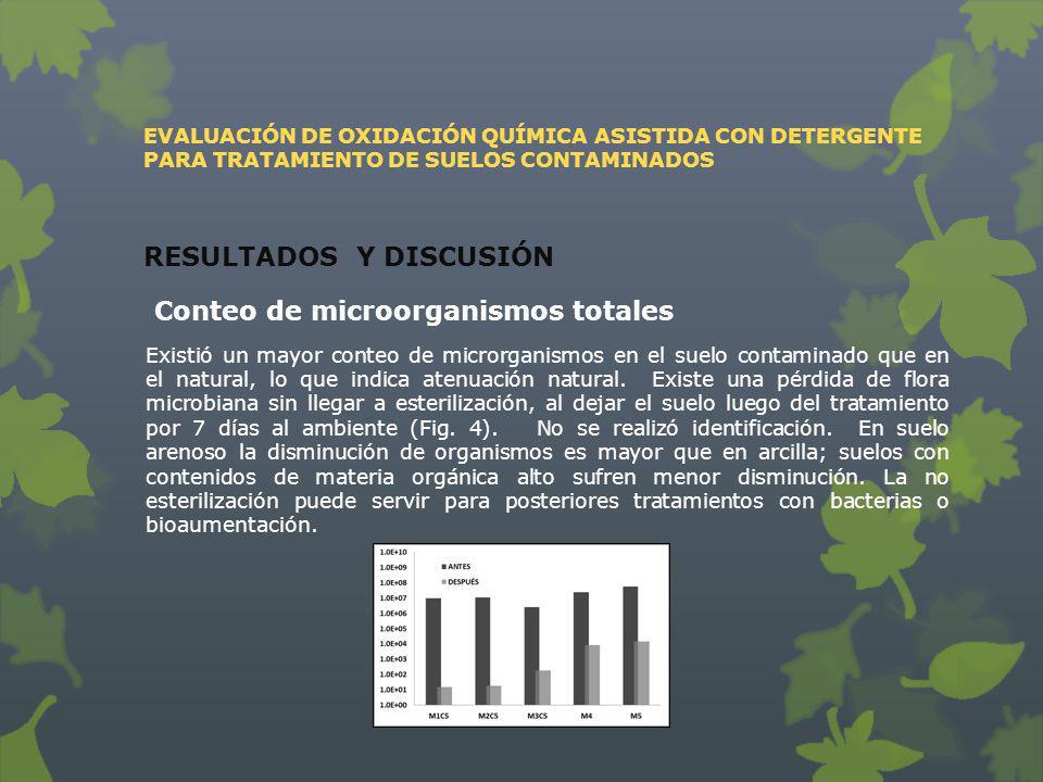 EVALUACIÓN DE OXIDACIÓN QUÍMICA ASISTIDA CON DETERGENTE PARA TRATAMIENTO DE SUELOS CONTAMINADOS RESULTADOS Y DISCUSIÓN Conteo de microorganismos total