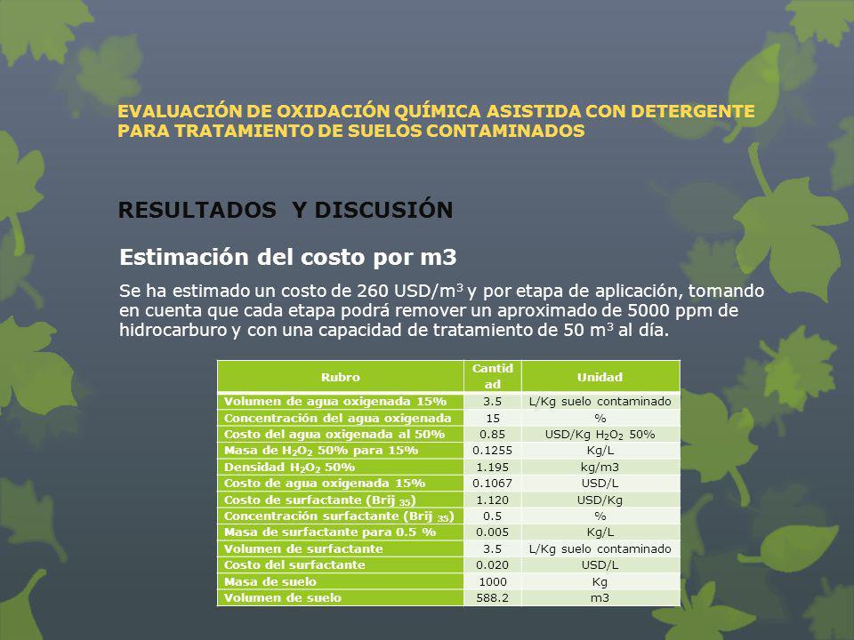EVALUACIÓN DE OXIDACIÓN QUÍMICA ASISTIDA CON DETERGENTE PARA TRATAMIENTO DE SUELOS CONTAMINADOS RESULTADOS Y DISCUSIÓN Estimación del costo por m3 Se