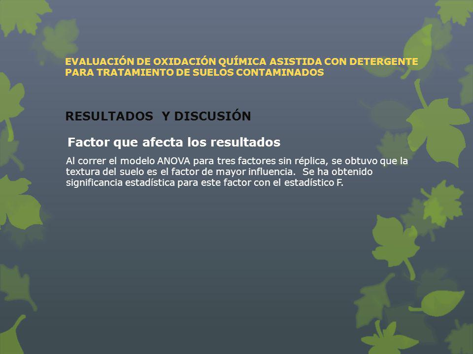 EVALUACIÓN DE OXIDACIÓN QUÍMICA ASISTIDA CON DETERGENTE PARA TRATAMIENTO DE SUELOS CONTAMINADOS RESULTADOS Y DISCUSIÓN Factor que afecta los resultado