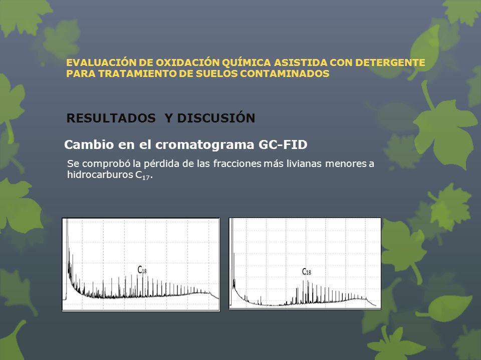 EVALUACIÓN DE OXIDACIÓN QUÍMICA ASISTIDA CON DETERGENTE PARA TRATAMIENTO DE SUELOS CONTAMINADOS RESULTADOS Y DISCUSIÓN Cambio en el cromatograma GC-FI