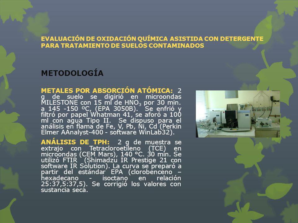 METALES POR ABSORCIÓN ATÓMICA: 2 g de suelo se digirió en microondas MILESTONE con 15 ml de HNO 3 por 30 min. a 145 -150 ºC, (EPA 3050B). Se enfrió y