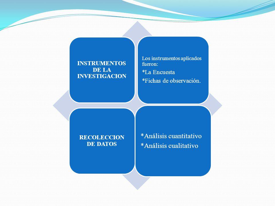 INSTRUMENTOS DE LA INVESTIGACION Los instrumentos aplicados fueron: *La Encuesta *Fichas de observación. RECOLECCION DE DATOS *Análisis cuantitativo *