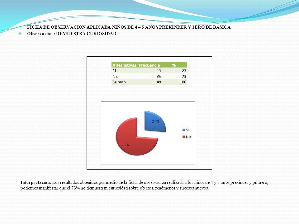 FICHA DE OBSERVACION APLICADA NIÑOS DE 4 – 5 AÑOS PREKINDER Y 1ERO DE BÁSICA Observación : DEMUESTRA CURIOSIDAD. Interpretación: Los resultados obteni