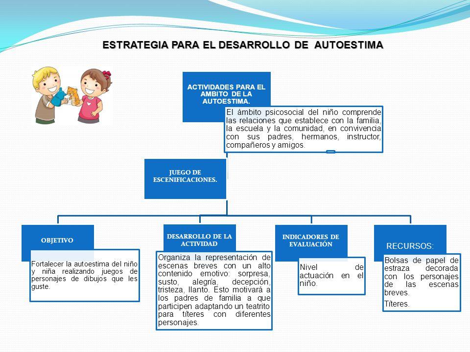 ESTRATEGIA PARA EL DESARROLLO DE AUTOESTIMA ACTIVIDADES PARA EL AMBITO DE LA AUTOESTIMA. El ámbito psicosocial del niño comprende las relaciones que e
