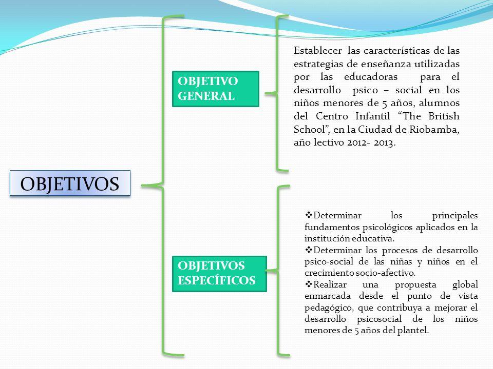 OBJETIVOS OBJETIVO GENERAL OBJETIVOS ESPECÍFICOS Establecer las características de las estrategias de enseñanza utilizadas por las educadoras para el