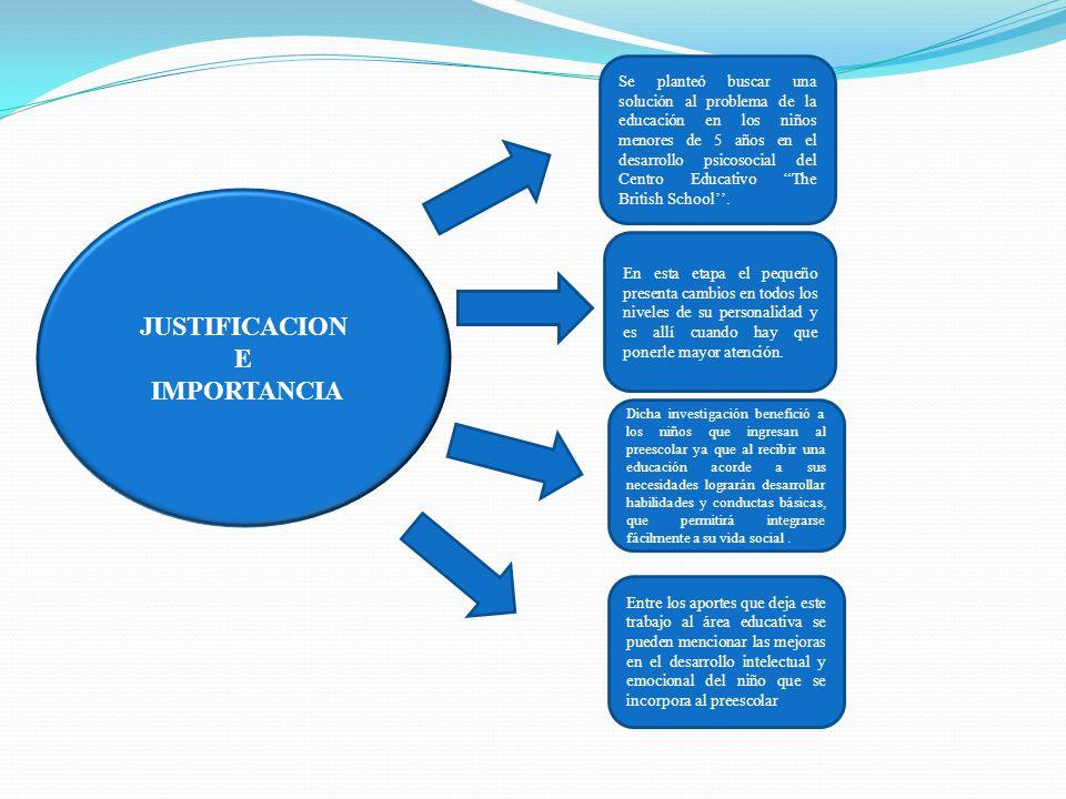 JUSTIFICACION E IMPORTANCIA Se planteó buscar una solución al problema de la educación en los niños menores de 5 años en el desarrollo psicosocial del