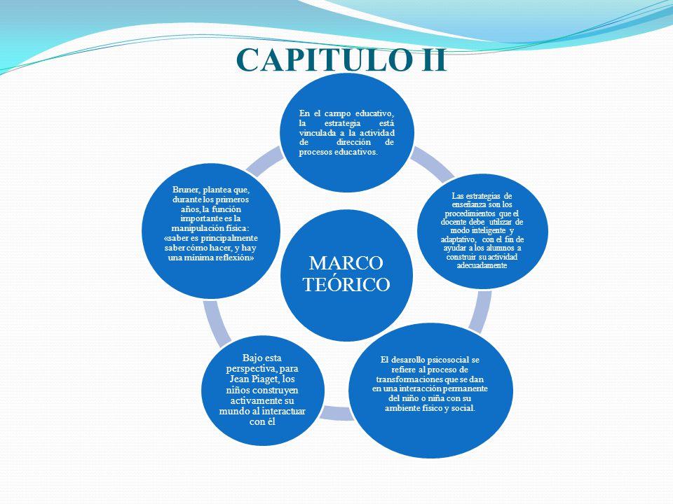 CAPITULO II MARCO TEÓRICO En el campo educativo, la estrategia está vinculada a la actividad de dirección de procesos educativos. Las estrategias de e