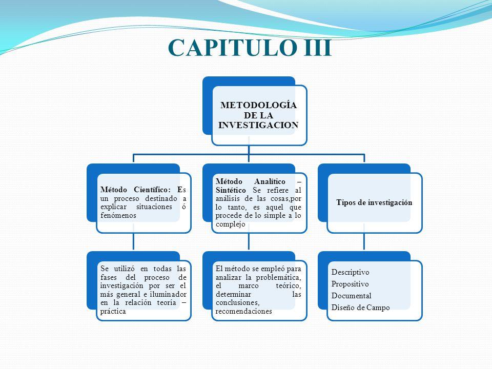 CAPITULO III METODOLOGÍA DE LA INVESTIGACION Método Científico: Es un proceso destinado a explicar situaciones ó fenómenos Se utilizó en todas las fas