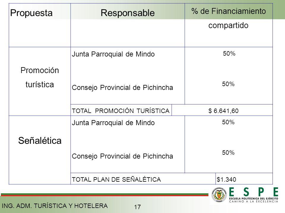 PropuestaResponsable % de Financiamiento compartido Promoción turística Junta Parroquial de Mindo Consejo Provincial de Pichincha 50% TOTAL PROMOCIÓN