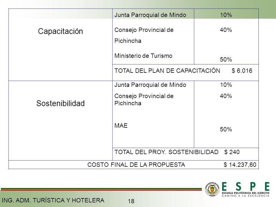 Capacitación Junta Parroquial de Mindo Consejo Provincial de Pichincha Ministerio de Turismo 10% 40% 50% TOTAL DEL PLAN DE CAPACITACIÓN $ 6.016 Sosten