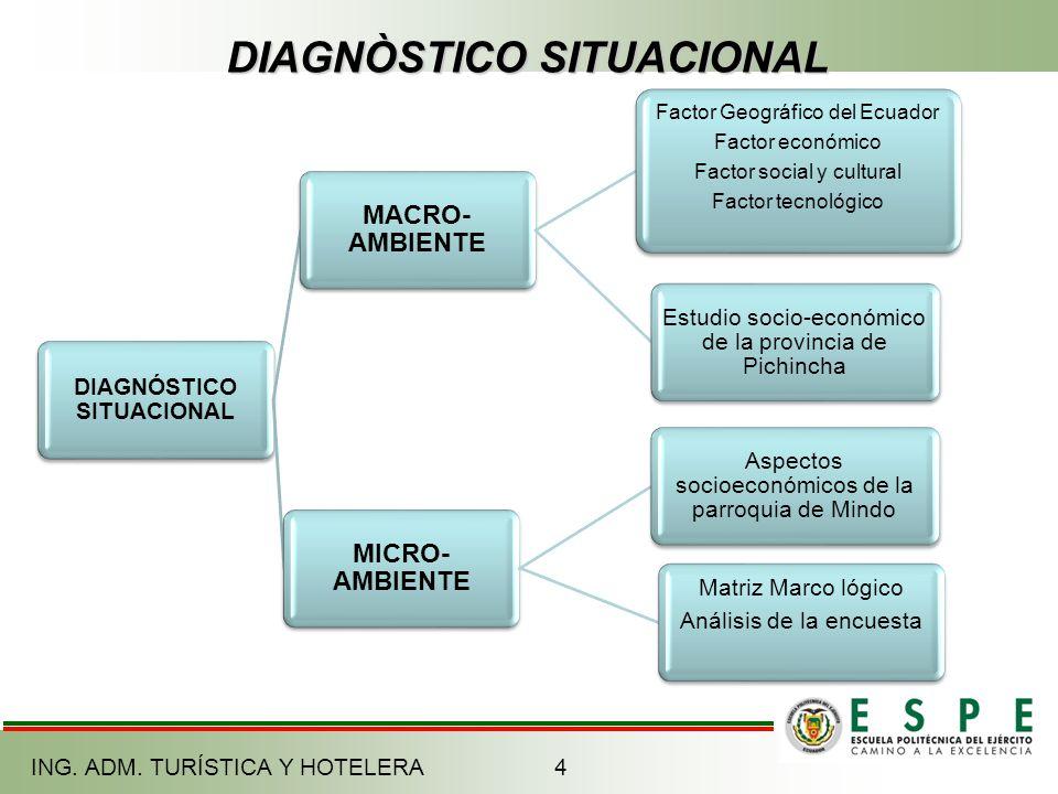DIAGNÒSTICO SITUACIONAL DIAGNÓSTICO SITUACIONAL MACRO- AMBIENTE Factor Geográfico del Ecuador Factor económico Factor social y cultural Factor tecnoló