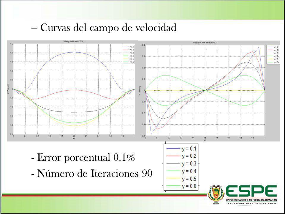– Curvas del campo de velocidad - Error porcentual 0.1% - Número de Iteraciones 90