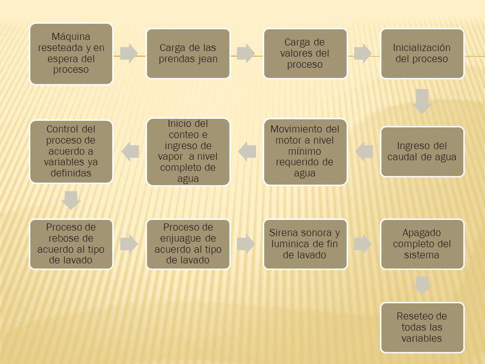 Máquina reseteada y en espera del proceso Carga de las prendas jean Carga de valores del proceso Inicialización del proceso Ingreso del caudal de agua Movimiento del motor a nivel mínimo requerido de agua Inicio del conteo e ingreso de vapor a nivel completo de agua Control del proceso de acuerdo a variables ya definidas Proceso de rebose de acuerdo al tipo de lavado Proceso de enjuague de acuerdo al tipo de lavado Sirena sonora y luminica de fin de lavado Apagado completo del sistema Reseteo de todas las variables