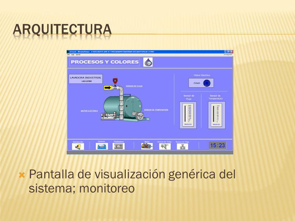 Pantalla de visualización genérica del sistema; monitoreo