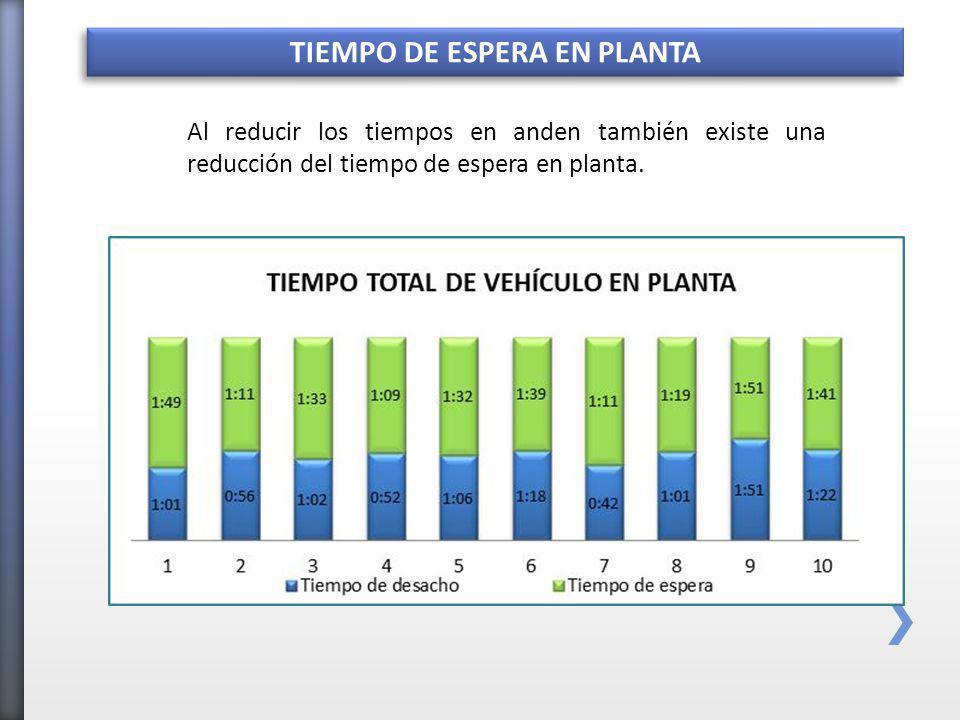 Al reducir los tiempos en anden también existe una reducción del tiempo de espera en planta.