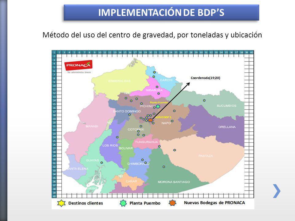 IMPLEMENTACIÓN DE BDPS Método del uso del centro de gravedad, por toneladas y ubicación