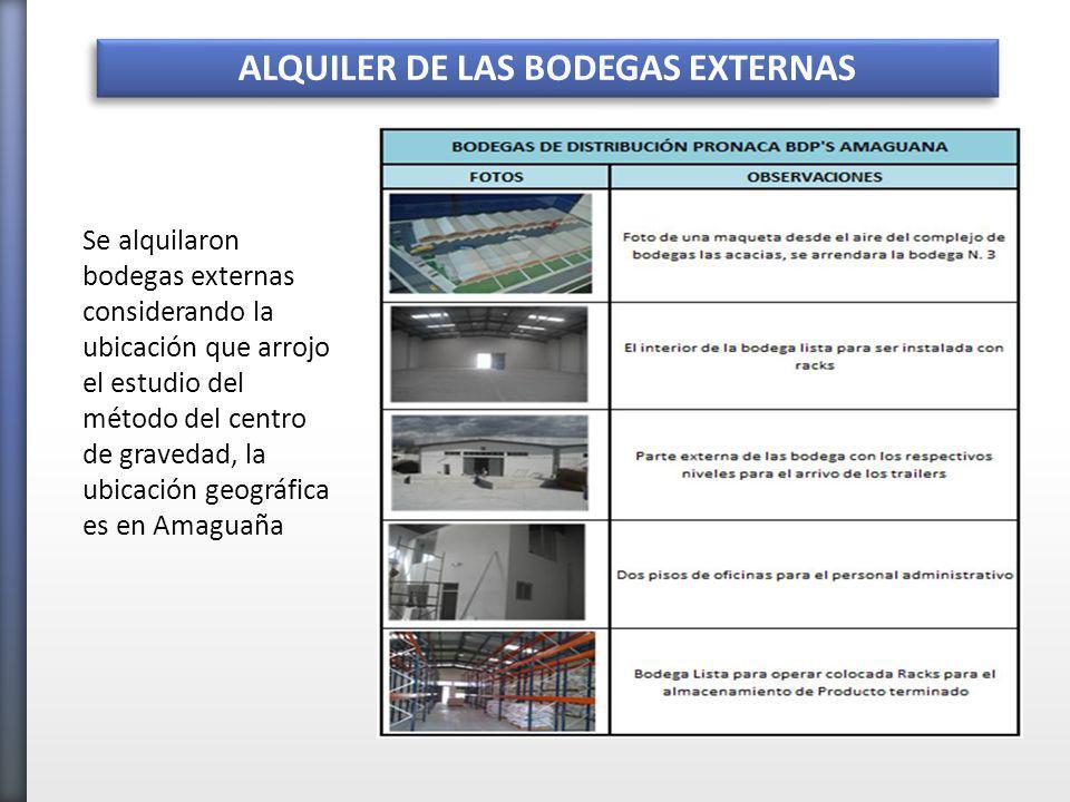ALQUILER DE LAS BODEGAS EXTERNAS Se alquilaron bodegas externas considerando la ubicación que arrojo el estudio del método del centro de gravedad, la ubicación geográfica es en Amaguaña