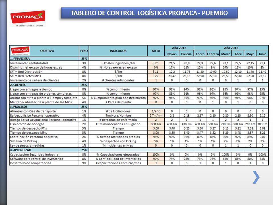 TABLERO DE CONTROL LOGÍSTICA PRONACA - PUEMBO