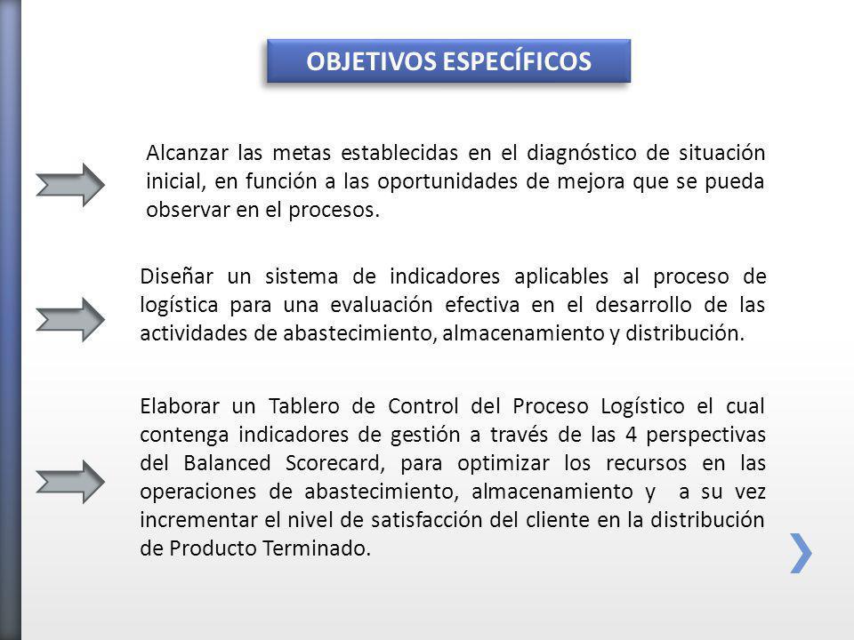 OBJETIVOS ESPECÍFICOS Diseñar un sistema de indicadores aplicables al proceso de logística para una evaluación efectiva en el desarrollo de las actividades de abastecimiento, almacenamiento y distribución.