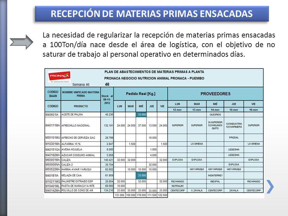 COMPARATIVO DATOS ESTADÍSTICOS ANTES Y AHORA Se compara la regularidad de la recepción de Materia Prima luego de haber ejecutado las iniciativas prioritarias, estos datos son validados de manera semanal.