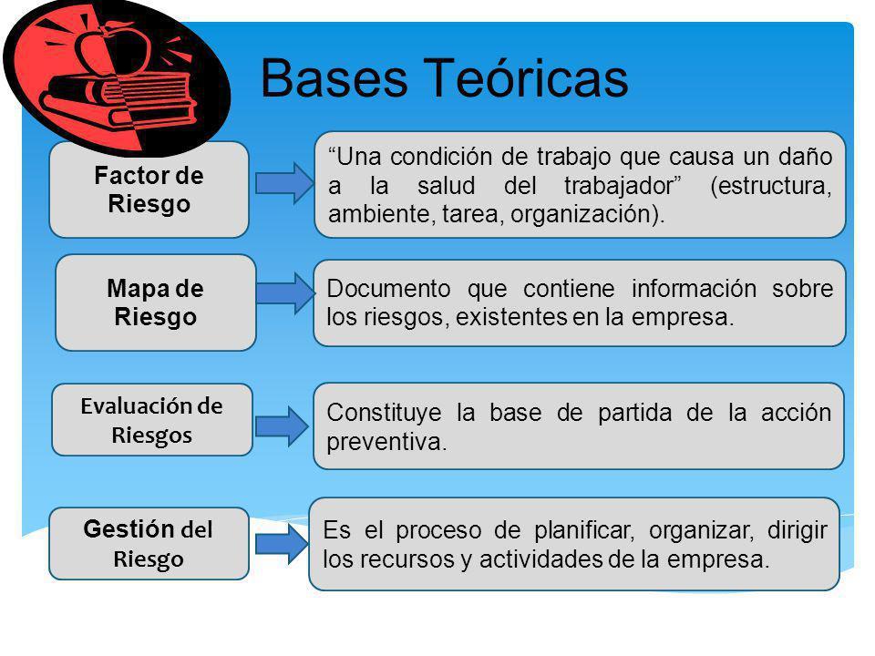 Bases Teóricas Evaluación de Riesgos Constituye la base de partida de la acción preventiva. Una condición de trabajo que causa un daño a la salud del