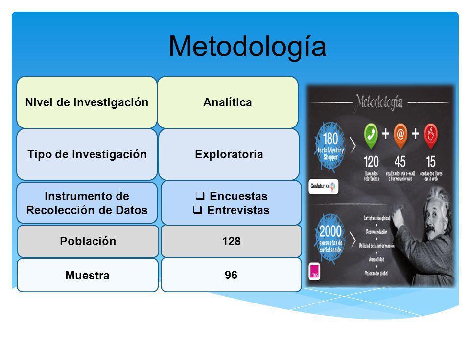 Metodología Tipo de InvestigaciónExploratoria Población Nivel de Investigación Muestra Analítica 128 96 Instrumento de Recolección de Datos Encuestas