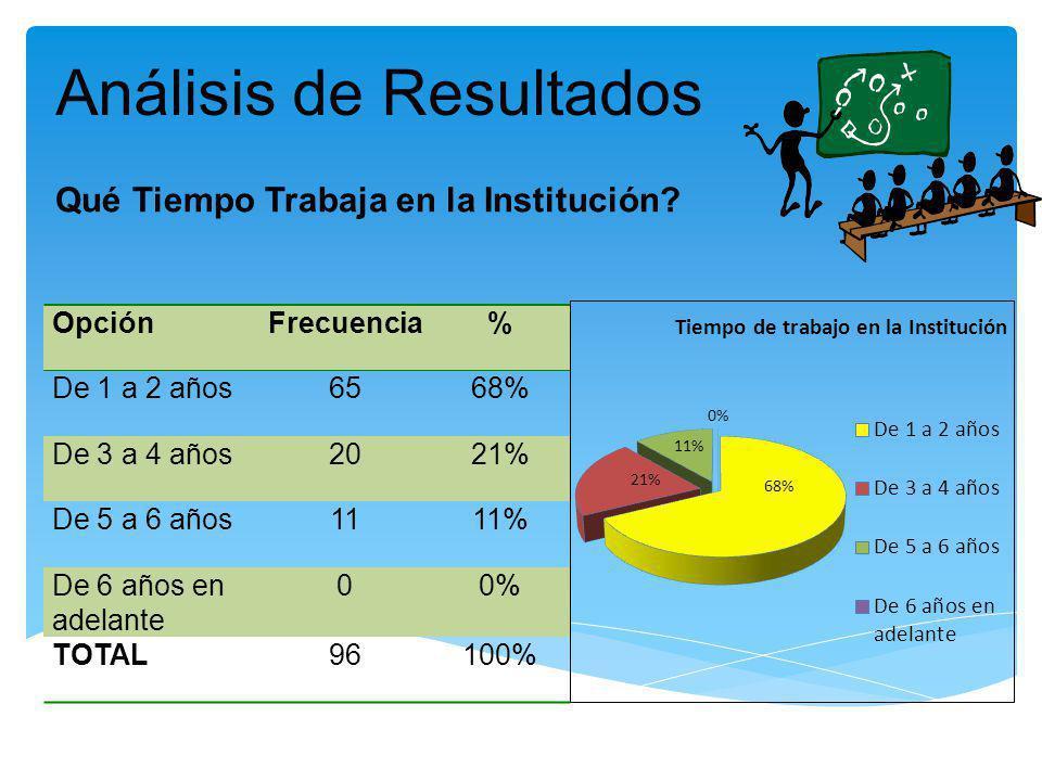 Análisis de Resultados OpciónFrecuencia% De 1 a 2 años6568% De 3 a 4 años2021% De 5 a 6 años1111% De 6 años en adelante 00% TOTAL96100% Qué Tiempo Tra