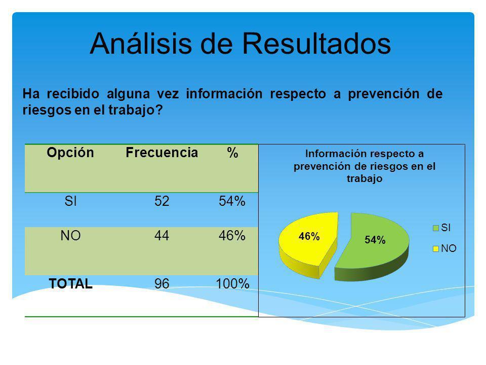 Análisis de Resultados Ha recibido alguna vez información respecto a prevención de riesgos en el trabajo? OpciónFrecuencia% SI5254% NO4446% TOTAL96100