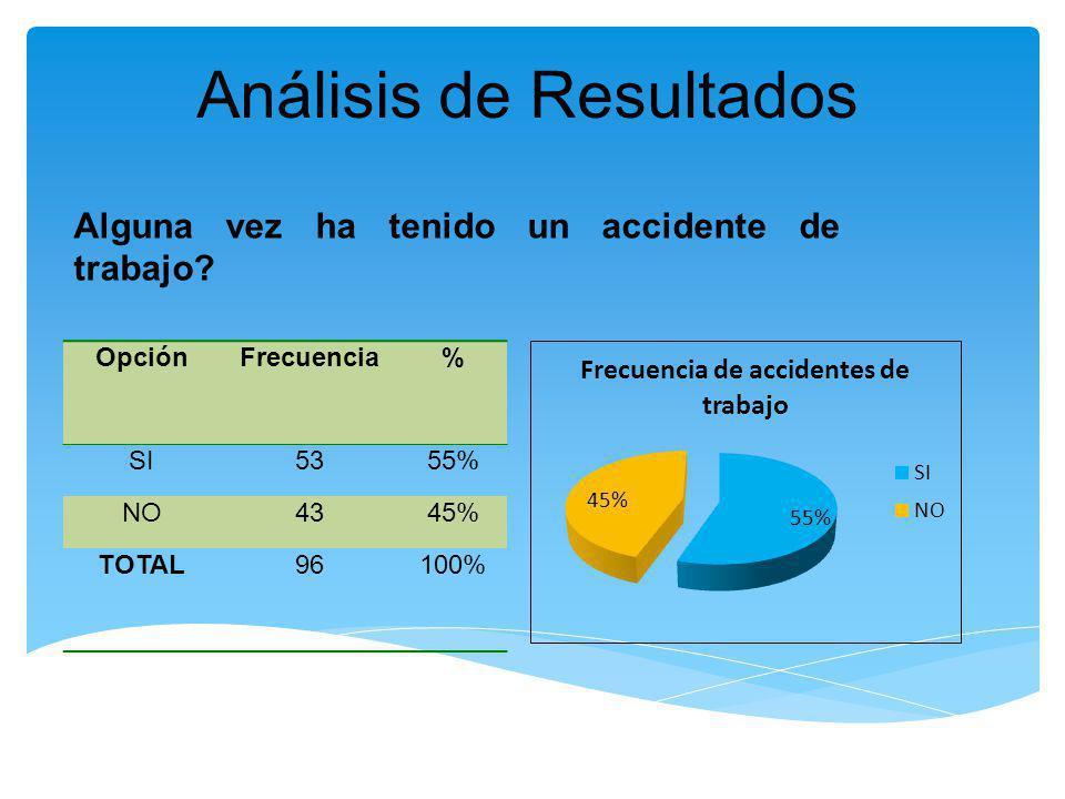 Análisis de Resultados OpciónFrecuencia% SI5355% NO4345% TOTAL96100% Alguna vez ha tenido un accidente de trabajo?