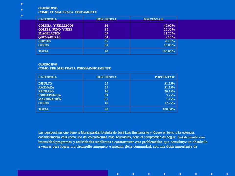 CATEGORIAFRECUENCIAPORCENTAJE CORREA Y PELLIZCOS GOLPES, PUÑO Y PIES FLAGELACIÓN QUEMADURAS CORTES OTROS 36 18 09 04 05 08 45.00 % 22.50 % 11.25 % 5.0