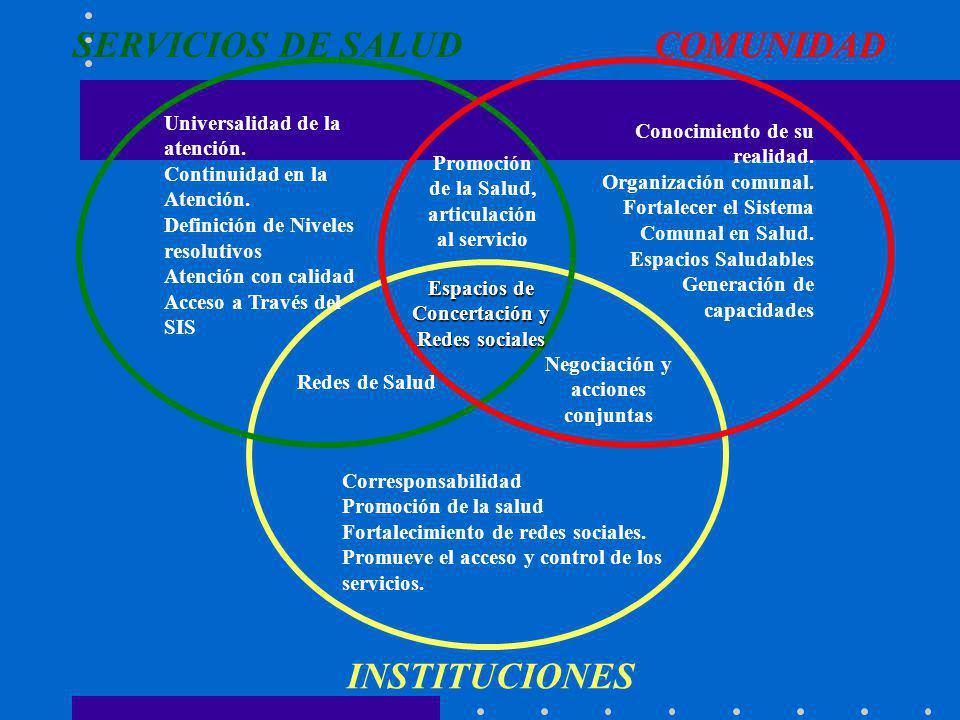 Espacios de Concertación y Redes sociales INSTITUCIONES COMUNIDADSERVICIOS DE SALUD Redes de Salud Negociación y acciones conjuntas Promoción de la Sa