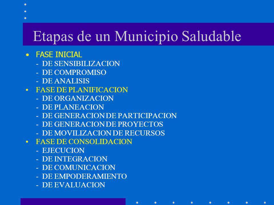 Etapas de un Municipio Saludable FASE INICIAL - DE SENSIBILIZACION - DE COMPROMISO - DE ANALISIS FASE DE PLANIFICACION - DE ORGANIZACION - DE PLANEACI