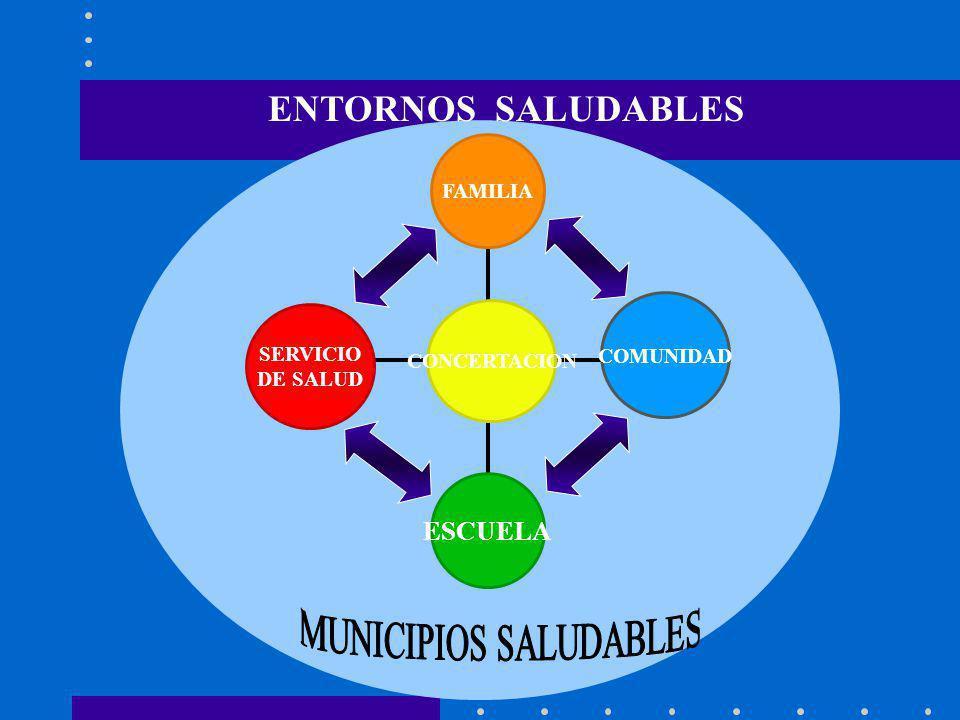 Esquema de Trabajo SOLIDARIDAD ES EL CAMINO FAMILIA UNIDAD BASICA DE SALUD INTEGRIDAD DE LA PERSONA Y DE LA ATENCION EFICACIA Y EFICIENCIA ESCENARIO S Involucramiento de actores, Desarrollo de capacidades, Negociación de intereses, Democratizar la información FAMILIA COMUNIDAD ESCUELA SERVICIOS DE SALUD EMPRESAS GOBIERNOS LOCALES SensibilizaciónOrganización Planificación Ejecución de Proyectos Evaluación ENTORNOSSALUDABLES PROCESOS CLAVES PRINCIPIO S FASE S DESARROLL O HUMANO